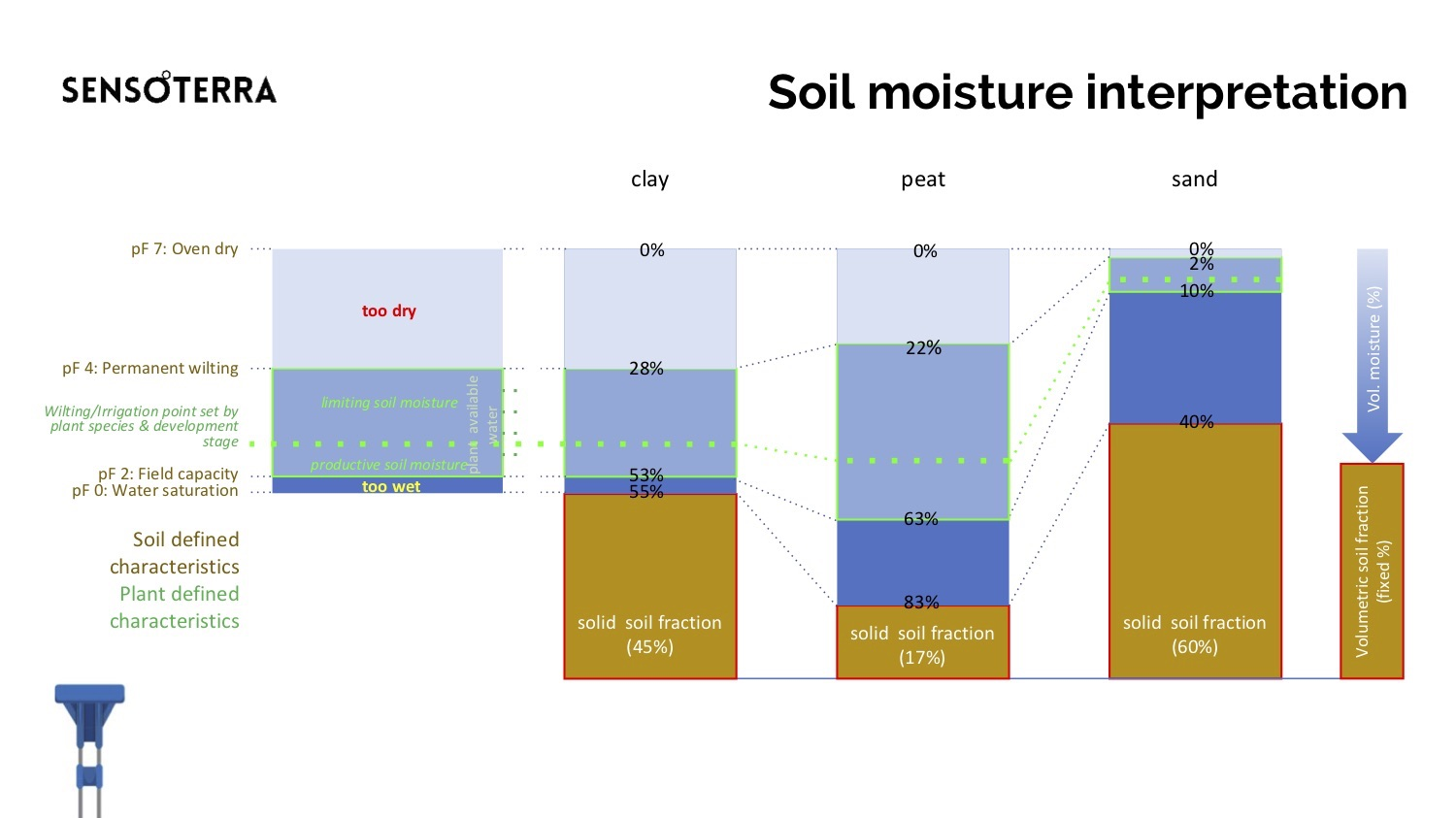 Soil_moisture_interpretation.jpg